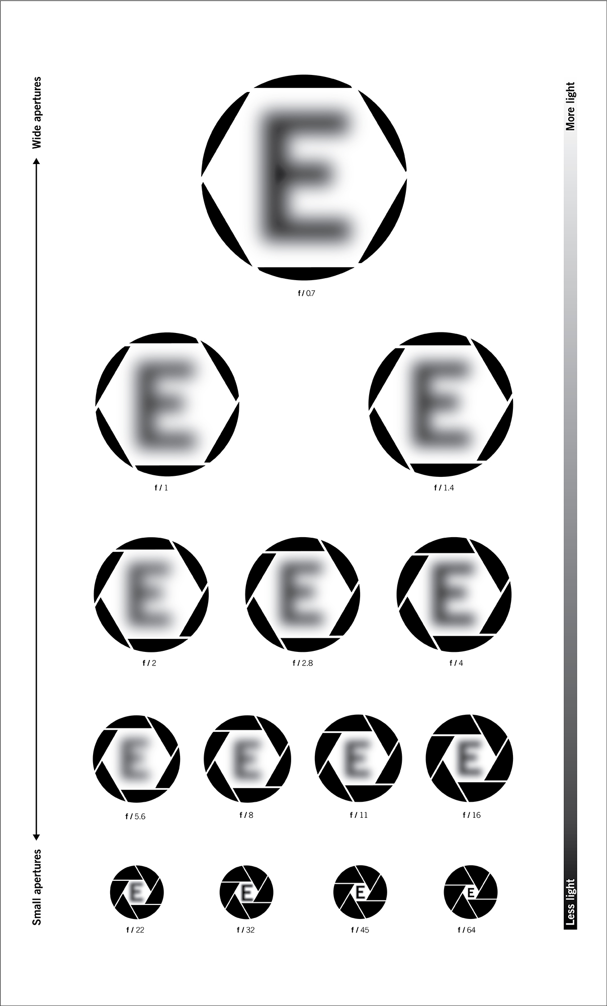 Cover image: Aperture eye chart